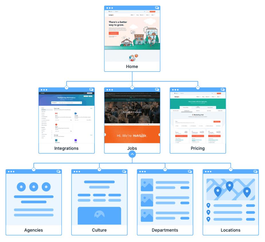 site map for HubSpot.com
